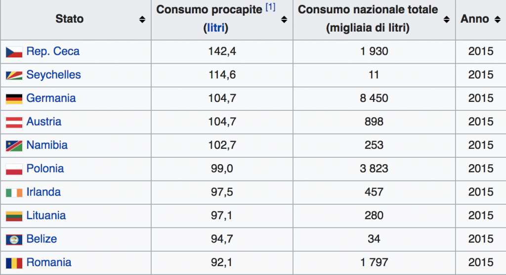 classifica nazioni birra